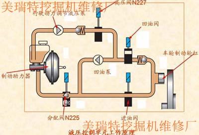 挖掘机液压系统控制效率解决办法图片